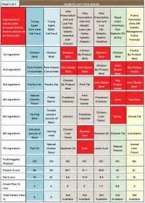 cat food ratings cat food ratings chart cat food ratings
