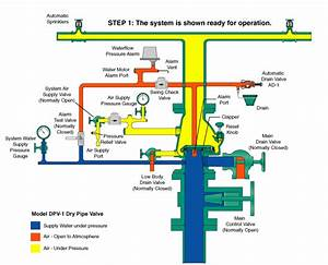 Home Alarm Systems Diagram