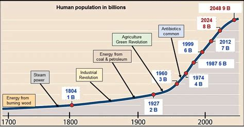 Human population growth: Is the explosion a blessing or a ...