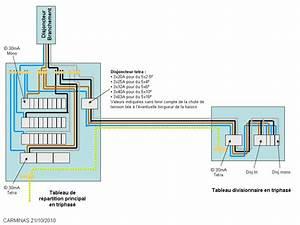 Section Cable Electrique Alimentation Maison : tableau secondaire triphas ~ Premium-room.com Idées de Décoration