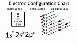 U30105 Steps U3011electron Configuration Of Carbon C