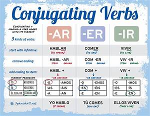 Conjugating Verbs in Spanish - Spanish411