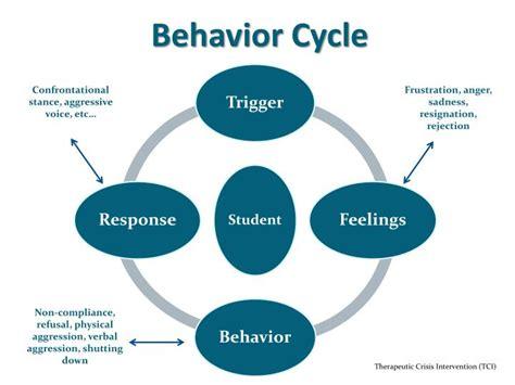 behavior cycle powerpoint