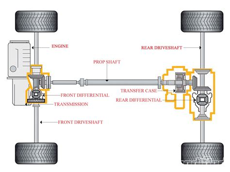 cars    torque conveyed  transmission