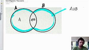 Venn Diagrams - 2 Independent Events