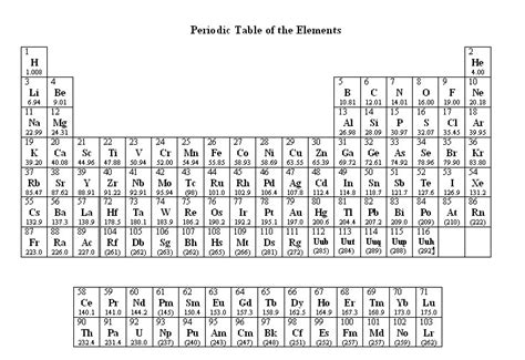 Printable Periodic Table Of Elements  Kiddo Shelter