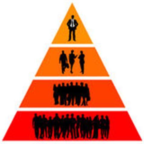 pyramid  chain  command levels  organization stock