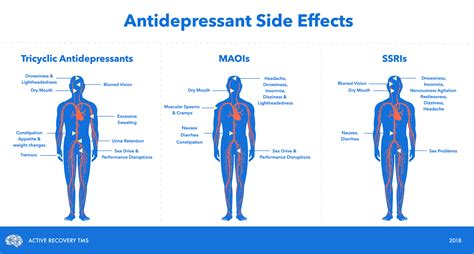 Well-known Side Effects Of Antidepressants You Should Be