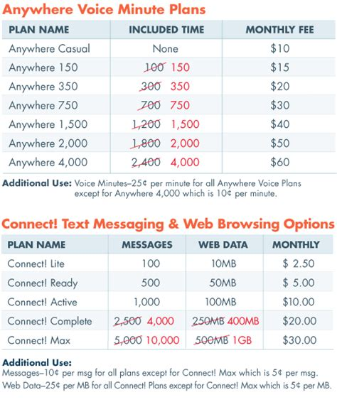 low cost cell phone plans new cell phone plans more minutes same low prices our