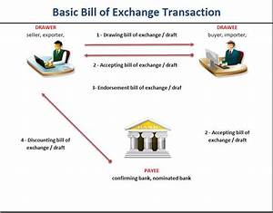 bill of exchange transaction Letter of credit LC how does bill of exchange work