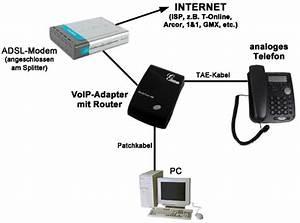 Regal Für Telefon Und Router : funktionsprinzip und endger te f r voip voice over ip ~ Buech-reservation.com Haus und Dekorationen