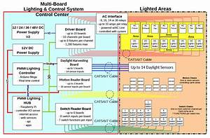Lighting  U0026 Control System Overview