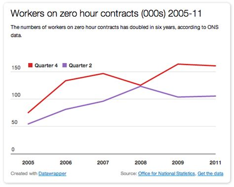 zero hour contracts 2005 years number doubles employees welfare interactive larger version