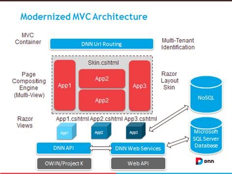 Dnnmodule  Articles  Dnn Project Maverick