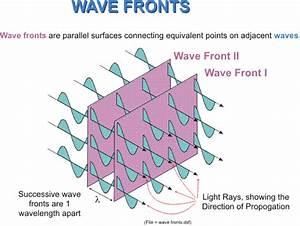 Physics  4 2 Wave Motion Basics