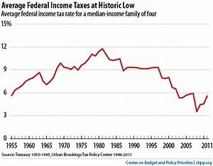 Top Ten Federal Tax Charts Center On Budget And Policy