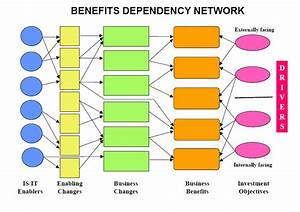 25 images of benefit planning template eucotechcom for Benefits realization plan template