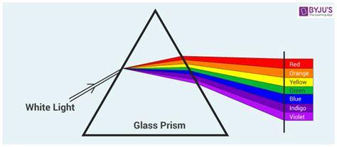 Light Wave Definition by Wavelength Of Light Wavelength Of Visible Light Byju S