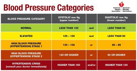 blood pressure guideline sets lower 130 80 threshold