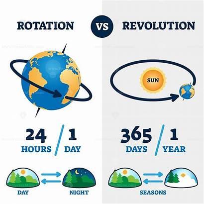 Rotation Revolution Earth Vs Movement Seasons Night