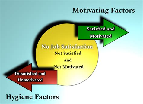 herzbergs  factor theory  motivation agile mercurial