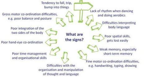 chronicles  ot signs  dyspraxia
