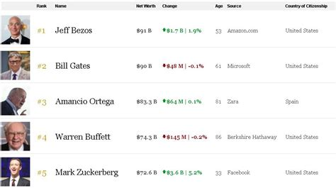 Jeff Bezos Net Worth Real Time / Bezos owns over 460 units ...