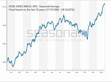 Dow Jones SeasonalChartsde