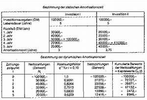 Led Widerstand Berechnen Formel : unterschied amortisation und abschreibung automobil bau auto systeme ~ Themetempest.com Abrechnung