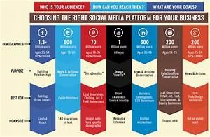 Choosing the right social media platform.