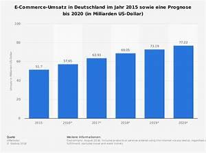E-Commerce Einzelhandel - Umsatz in Deutschland 2018 ...
