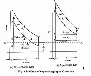 Effects Of Supercharging On Thermodynamic Cycle
