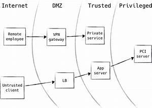 1  Zero Trust Fundamentals