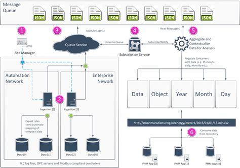 data pipeline architecture  workflow