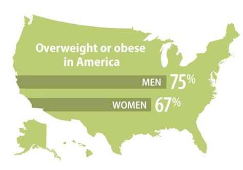 What Percentage Of Americans Are by More Americans Now Obese Than Overweight Washington