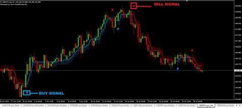 free mt4 best buy and sell arrow indicator mt4 free