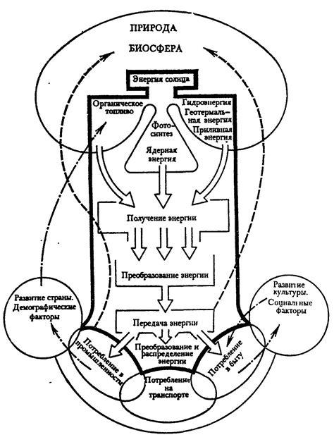 1.1. роль энергии в развитии цивилизации