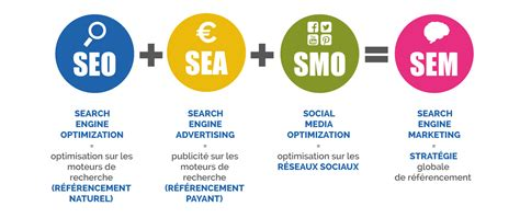 Search Engine Marketing Meaning by 24 7 Agence De R 233 F 233 Rencement Et Webmarketing 224 Grenoble