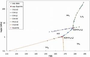 Phase Diagram Of The Water