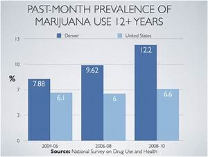 legalized marijuana for medical use