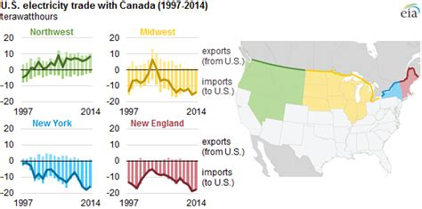 canada electricity trade increases today  energy