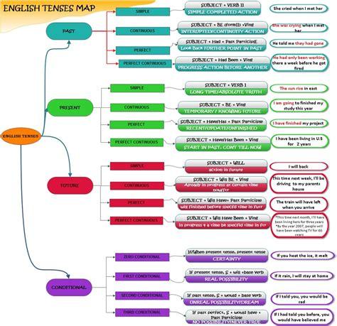 My English Tenses Map ScriptorRa