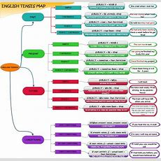 My English Tenses Map Scriptorra