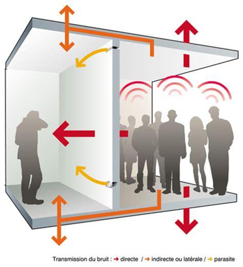immeuble de bureau nouvelle réglementation acoustique objectifs et exigences