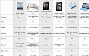 Tablet Comparison Chart Head4space