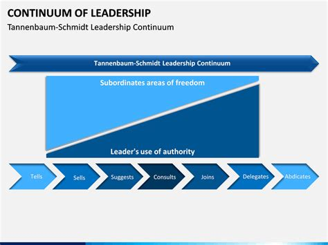 continuum  leadership powerpoint template sketchbubble