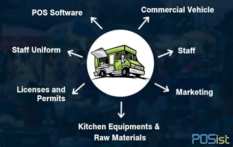 open kitchen floor plans a by guide to start your own food truck business