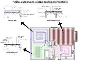 ecopower europe begetube underfloor heating