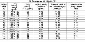 Effects Of Hot Air Temperature On Drying Properties Of