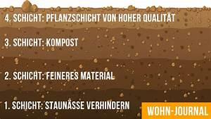 Hochbeet Befüllen Rindenmulch : hochbeet anlegen wohn journal ~ Eleganceandgraceweddings.com Haus und Dekorationen